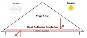 Heat Deflector Insulation