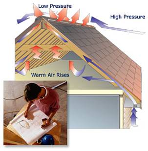 GAF   Ventilation and Attic Roof Vents